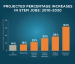 infographic by U.S. Department of Education:  http://www.ed.gov/stem